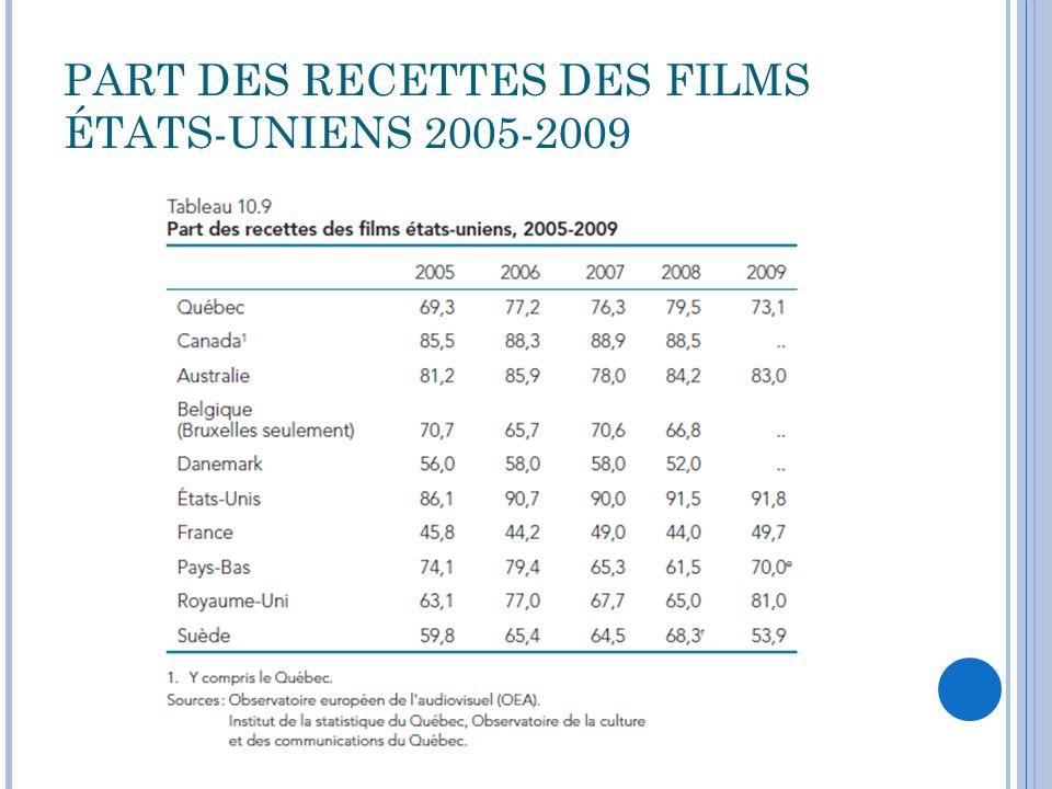 PALMARÈS DES FILMS PRÉSENTÉS AU QUÉBEC EN 2010