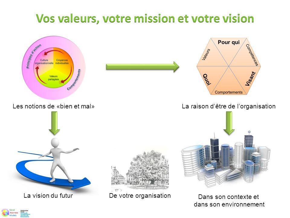 Les notions de «bien et mal» La raison dêtre de lorganisation La vision du futur Dans son contexte et dans son environnement De votre organisation