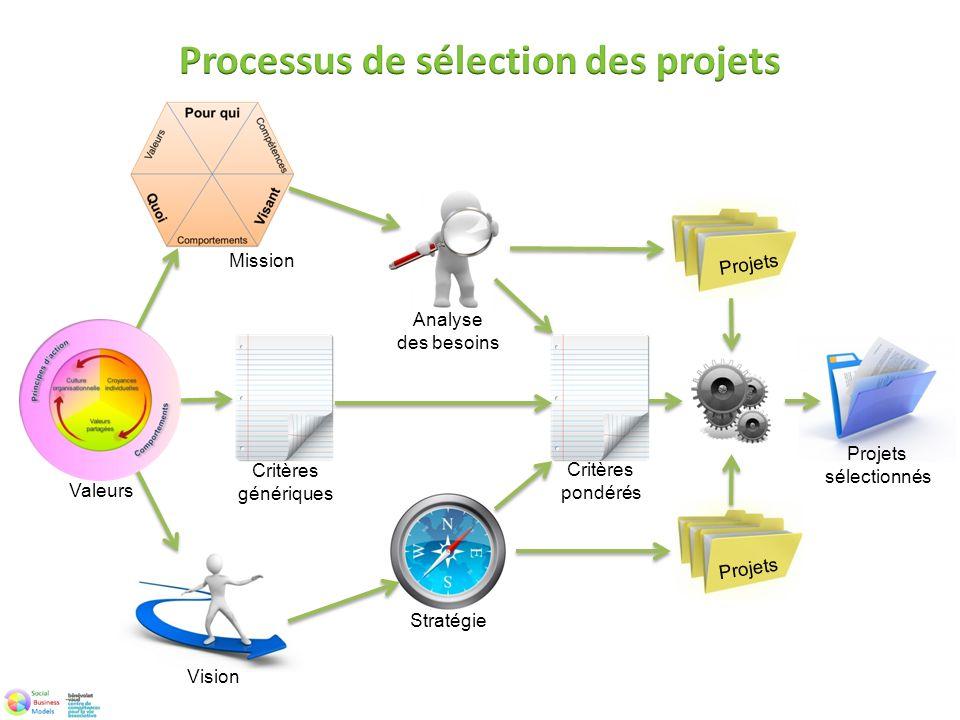 Vision Stratégie Projets sélectionnés Valeurs Mission Projets Analyse des besoins Critères pondérés Critères génériques