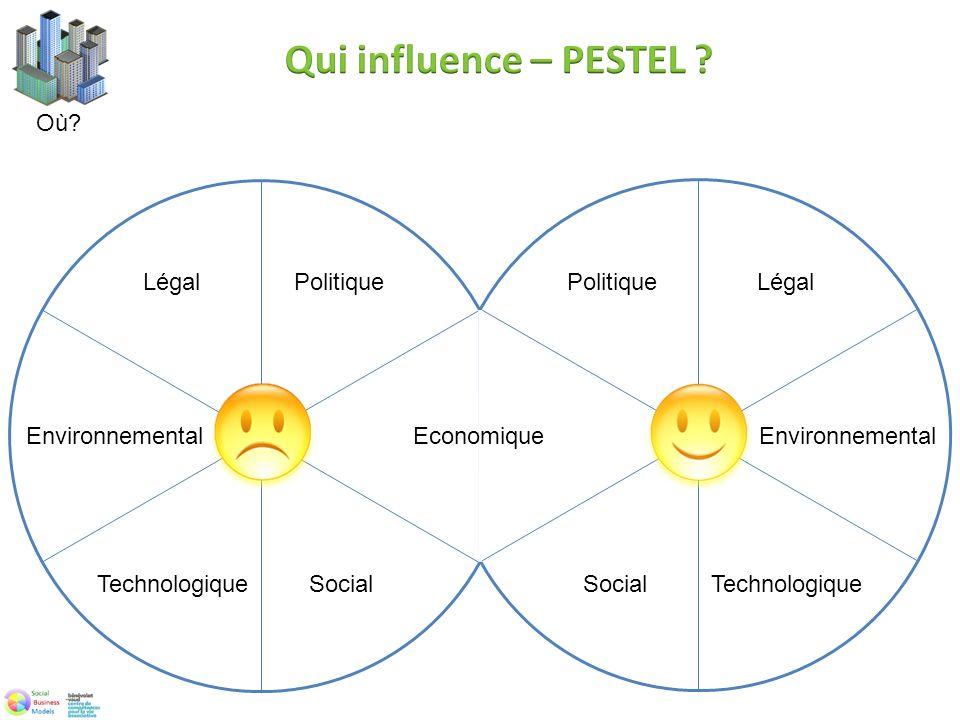 Politique SocialTechnologique Légal Environnemental Politique SocialTechnologique Légal Environnemental Economique
