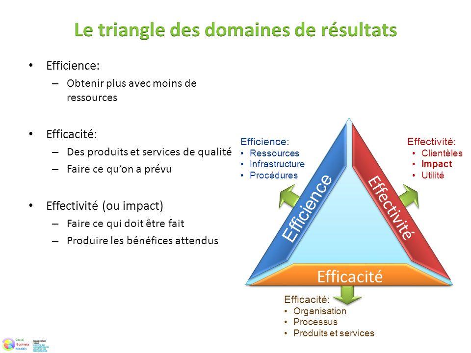 Efficience: – Obtenir plus avec moins de ressources Efficacité: – Des produits et services de qualité – Faire ce quon a prévu Effectivité (ou impact)