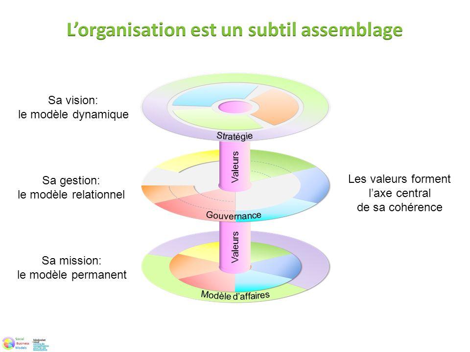 Sa mission: le modèle permanent Valeurs Sa gestion: le modèle relationnel Valeurs Sa vision: le modèle dynamique Les valeurs forment laxe central de s