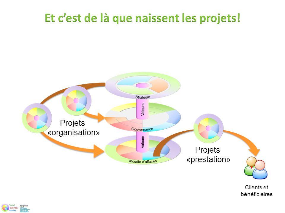 Projets «prestation» Clients et bénéficiaires Projets «organisation»