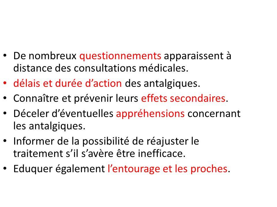 De nombreux questionnements apparaissent à distance des consultations médicales. délais et durée daction des antalgiques. Connaître et prévenir leurs