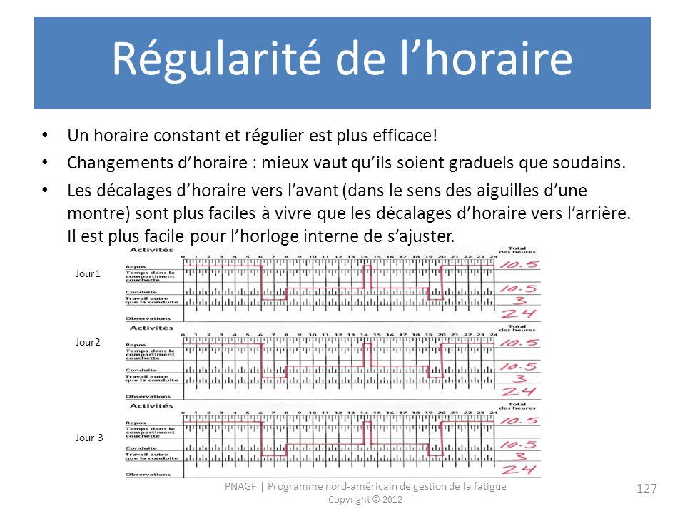 PNAGF   Programme nord-américain de gestion de la fatigue Copyright © 2012 127 Régularité de lhoraire Un horaire constant et régulier est plus efficace.