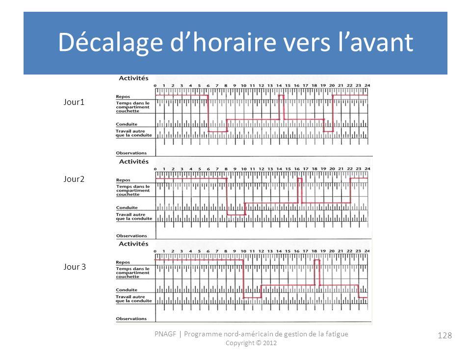 PNAGF   Programme nord-américain de gestion de la fatigue Copyright © 2012 128 Décalage dhoraire vers lavant Jour1 Jour2 Jour 3