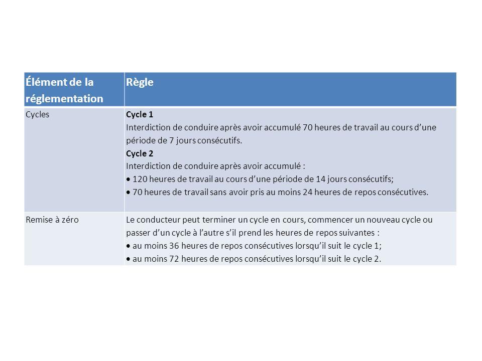 Élément de la réglementation Règle Cycles Cycle 1 Interdiction de conduire après avoir accumulé 70 heures de travail au cours dune période de 7 jours consécutifs.