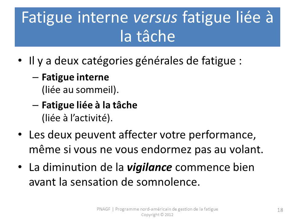 PNAGF   Programme nord-américain de gestion de la fatigue Copyright © 2012 18 Fatigue interne versus fatigue liée à la tâche Il y a deux catégories générales de fatigue : – Fatigue interne (liée au sommeil).