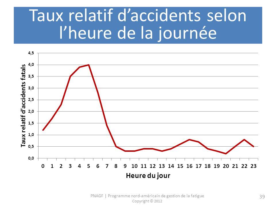 PNAGF   Programme nord-américain de gestion de la fatigue Copyright © 2012 39 Taux relatif daccidents selon lheure de la journée