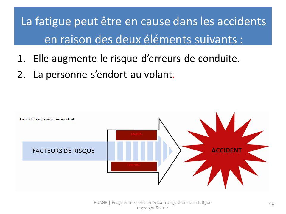 PNAGF   Programme nord-américain de gestion de la fatigue Copyright © 2012 40 La fatigue peut être en cause dans les accidents en raison des deux éléments suivants : 1.Elle augmente le risque derreurs de conduite.