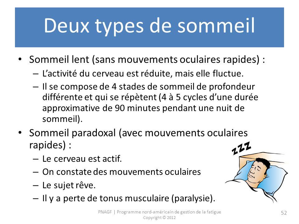 PNAGF   Programme nord-américain de gestion de la fatigue Copyright © 2012 52 Deux types de sommeil Sommeil lent (sans mouvements oculaires rapides) : – Lactivité du cerveau est réduite, mais elle fluctue.