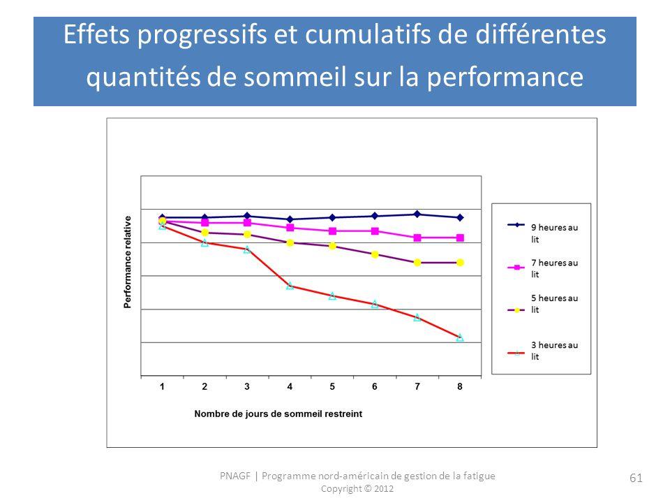 PNAGF   Programme nord-américain de gestion de la fatigue Copyright © 2012 61 Effets progressifs et cumulatifs de différentes quantités de sommeil sur la performance