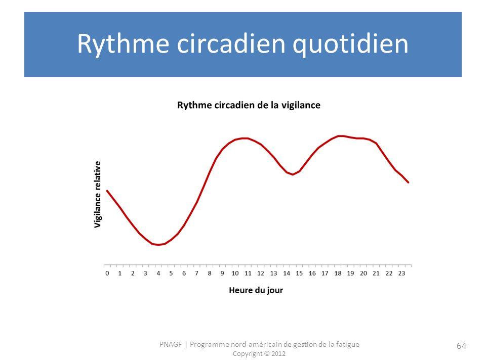 PNAGF   Programme nord-américain de gestion de la fatigue Copyright © 2012 64 Rythme circadien quotidien