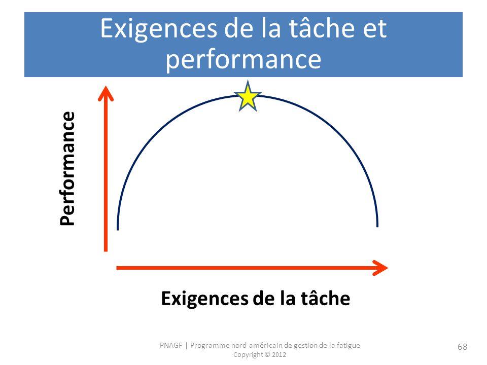 PNAGF   Programme nord-américain de gestion de la fatigue Copyright © 2012 68 Exigences de la tâche et performance Performance Exigences de la tâche