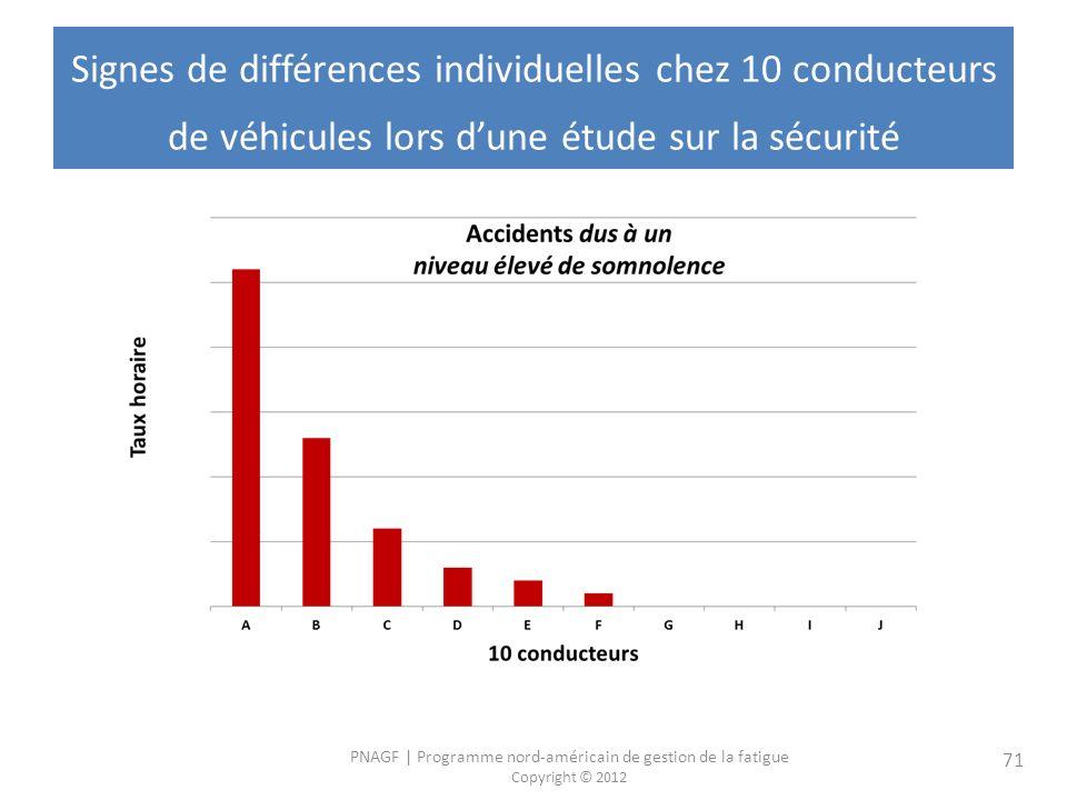 PNAGF   Programme nord-américain de gestion de la fatigue Copyright © 2012 71 Signes de différences individuelles chez 10 conducteurs de véhicules lors dune étude sur la sécurité