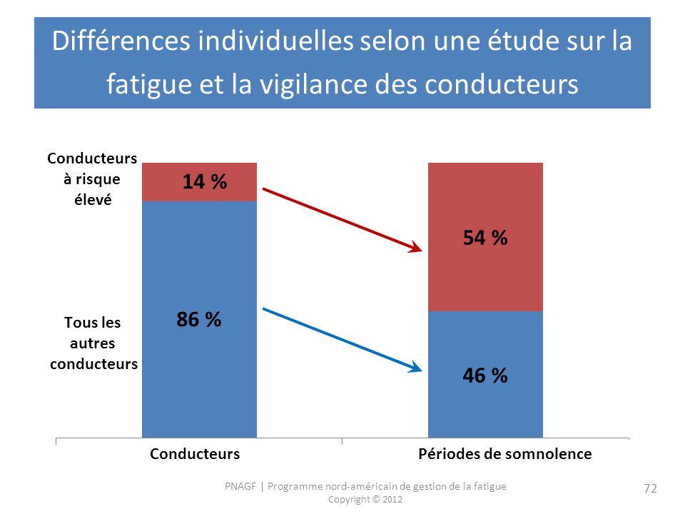 PNAGF   Programme nord-américain de gestion de la fatigue Copyright © 2012 72 Différences individuelles selon une étude sur la fatigue et la vigilance des conducteurs