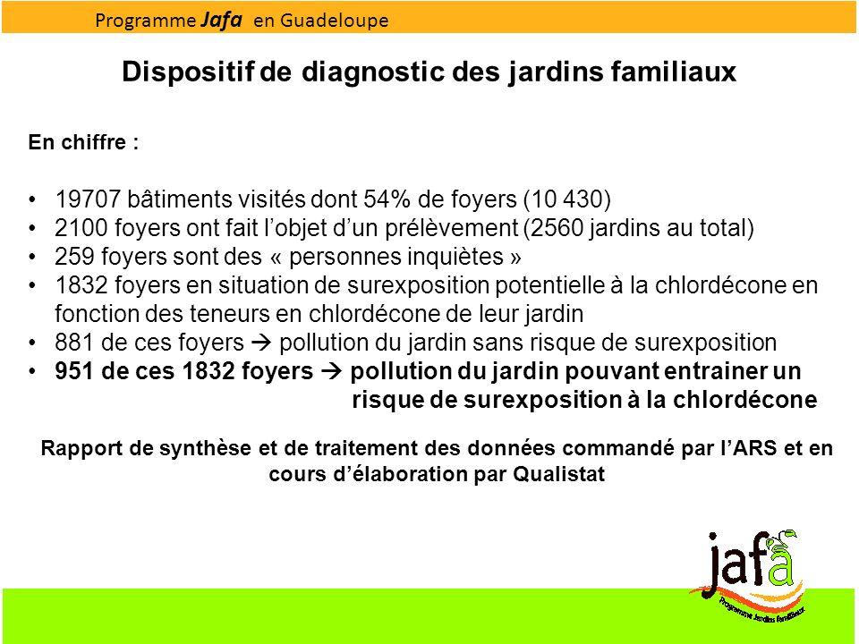 Dispositif de diagnostic des jardins familiaux 19707 bâtiments visités dont 54% de foyers (10 430) 2100 foyers ont fait lobjet dun prélèvement (2560 j