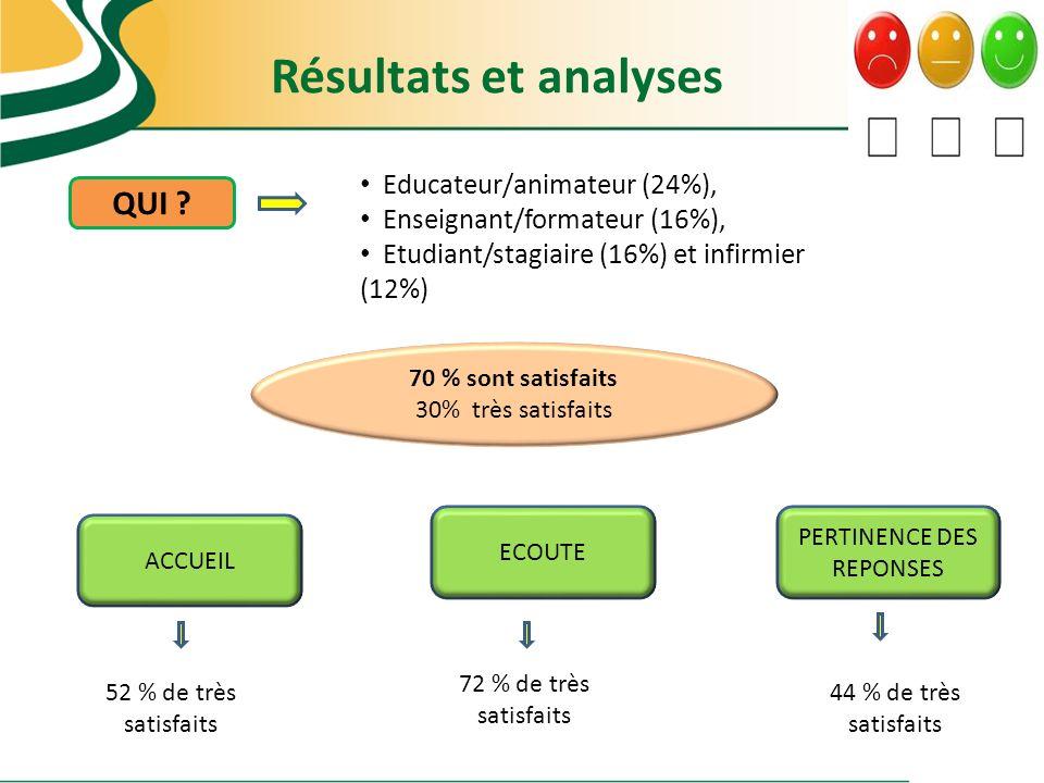 Résultats et analyses 70 % sont satisfaits 30% très satisfaits ACCUEIL 52 % de très satisfaits 72 % de très satisfaits 44 % de très satisfaits QUI ? E