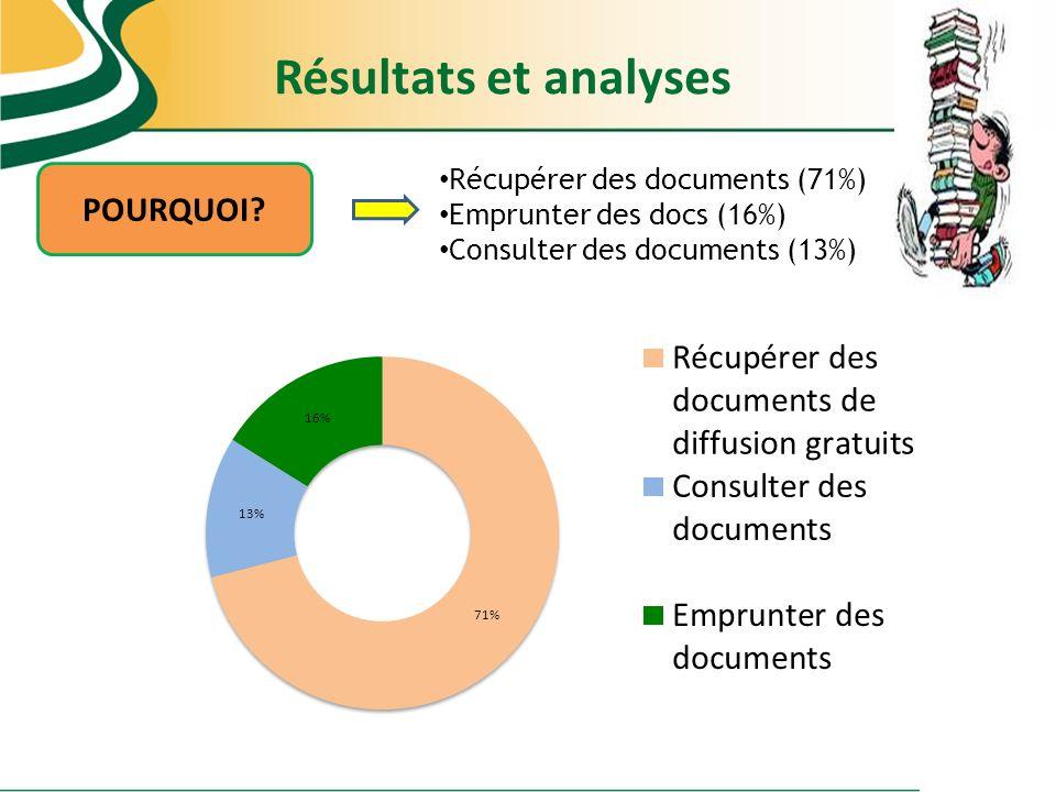 Récupérer des documents (71%) Emprunter des docs (16%) Consulter des documents (13%) POURQUOI? Résultats et analyses