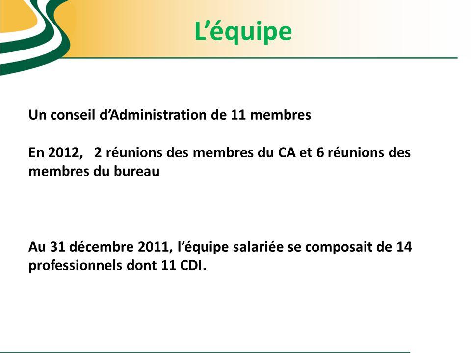 Léquipe Un conseil dAdministration de 11 membres En 2012, 2 réunions des membres du CA et 6 réunions des membres du bureau Au 31 décembre 2011, léquip