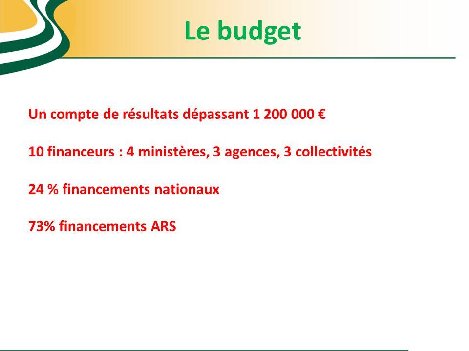 Le budget Un compte de résultats dépassant 1 200 000 10 financeurs : 4 ministères, 3 agences, 3 collectivités 24 % financements nationaux 73% financem