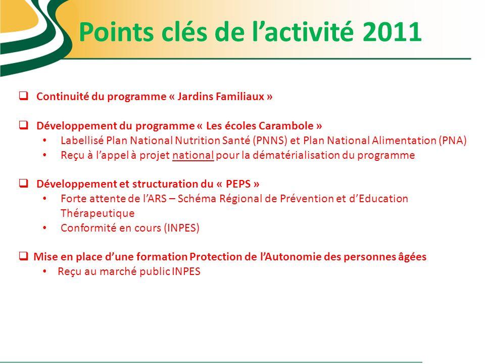 Points clés de lactivité 2011 Continuité du programme « Jardins Familiaux » Développement du programme « Les écoles Carambole » Labellisé Plan Nationa