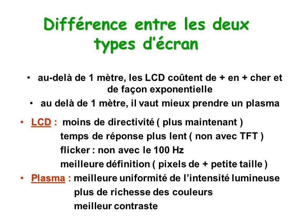 Différence entre les deux types décran au-delà de 1 mètre, les LCD coûtent de + en + cher et de façon exponentielle au delà de 1 mètre, il vaut mieux