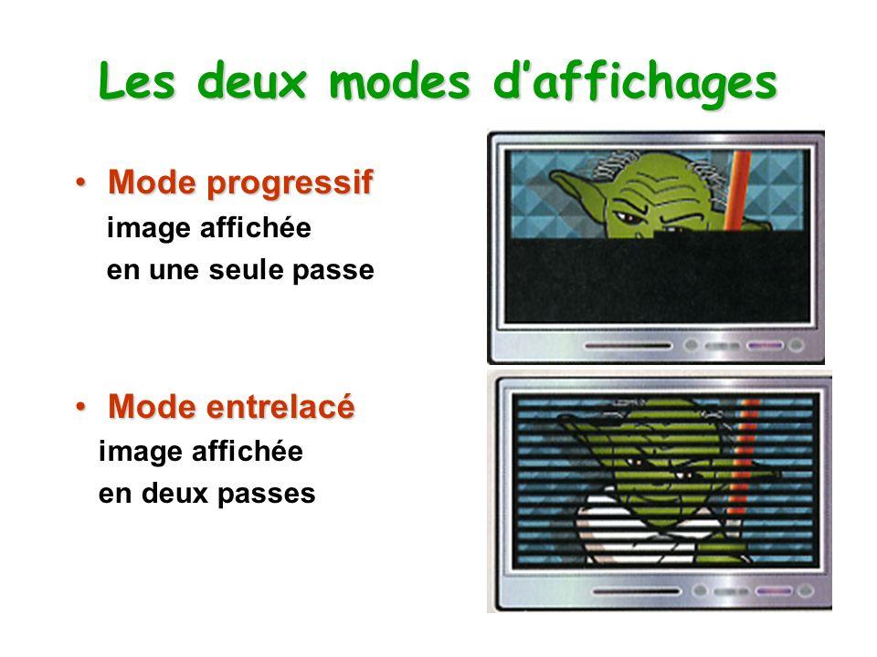 Les deux modes daffichages Mode progressifMode progressif image affichée en une seule passe Mode entrelacéMode entrelacé image affichée en deux passes