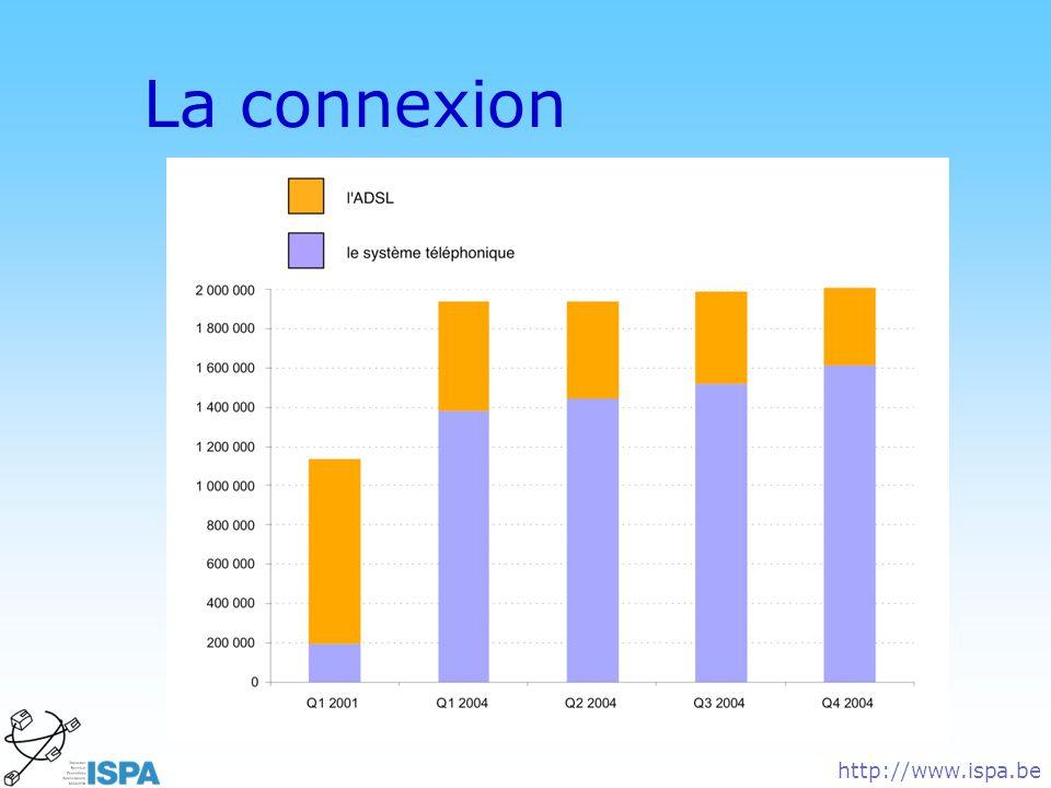 © DN La connexion http://www.ispa.be