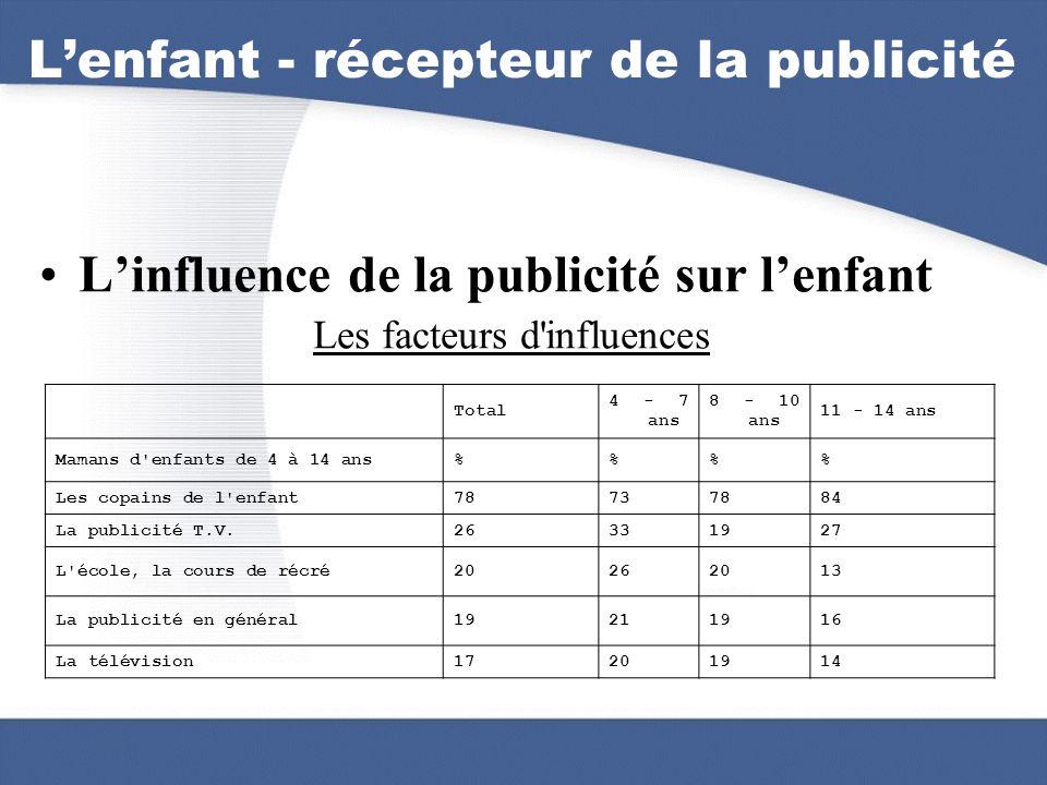 Lenfant - récepteur de la publicité Linfluence de la publicité sur lenfant Les facteurs d'influences Total 4 - 7 ans 8 - 10 ans 11 - 14 ans Mamans d'e