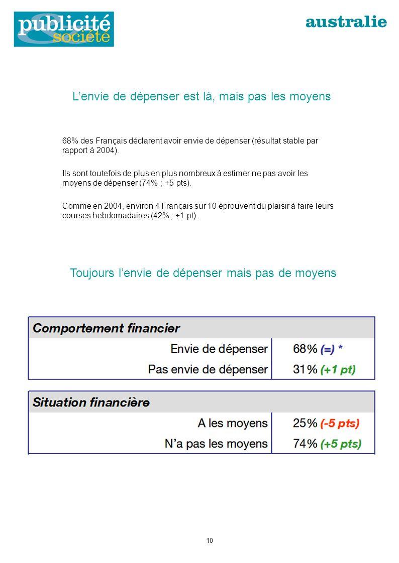 Lenvie de dépenser est là, mais pas les moyens 68% des Français déclarent avoir envie de dépenser (résultat stable par rapport à 2004).