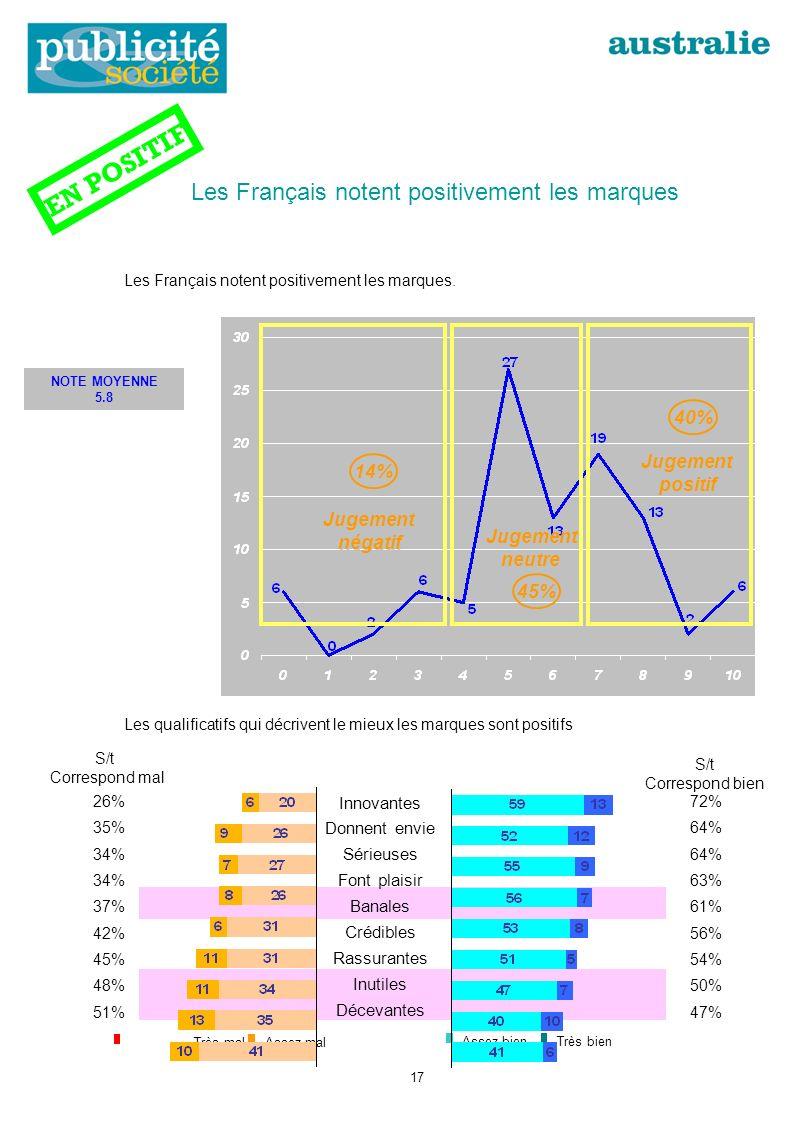 Les Français notent positivement les marques Les Français notent positivement les marques.