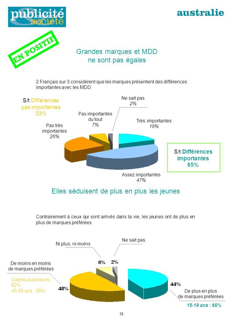 Grandes marques et MDD ne sont pas égales 2 Français sur 3 considèrent que les marques présentent des différences importantes avec les MDD.