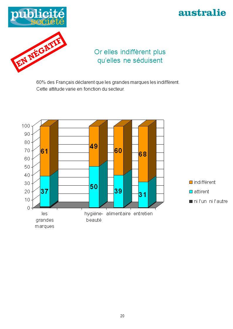 Or elles indiffèrent plus quelles ne séduisent 60% des Français déclarent que les grandes marques les indiffèrent.