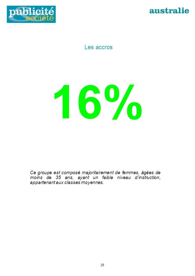 16% Ce groupe est composé majoritairement de femmes, âgées de moins de 35 ans, ayant un faible niveau dinstruction, appartenant aux classes moyennes.