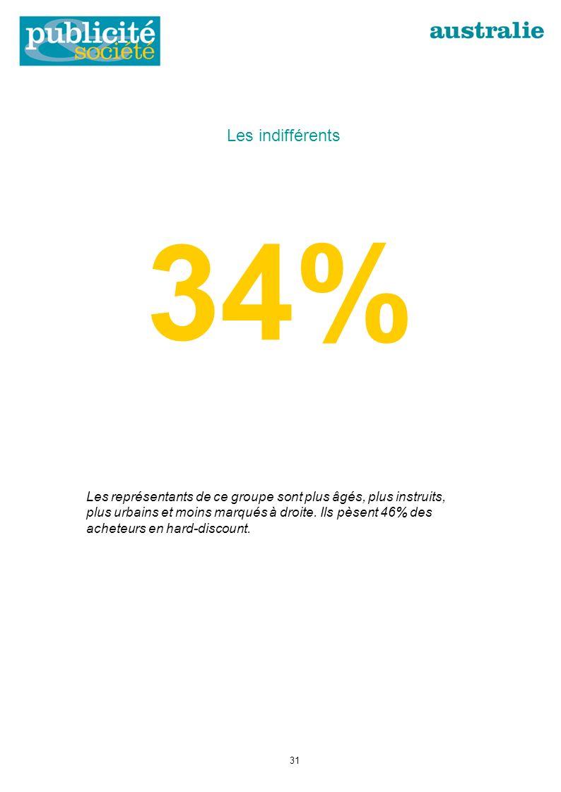 34% Les représentants de ce groupe sont plus âgés, plus instruits, plus urbains et moins marqués à droite.