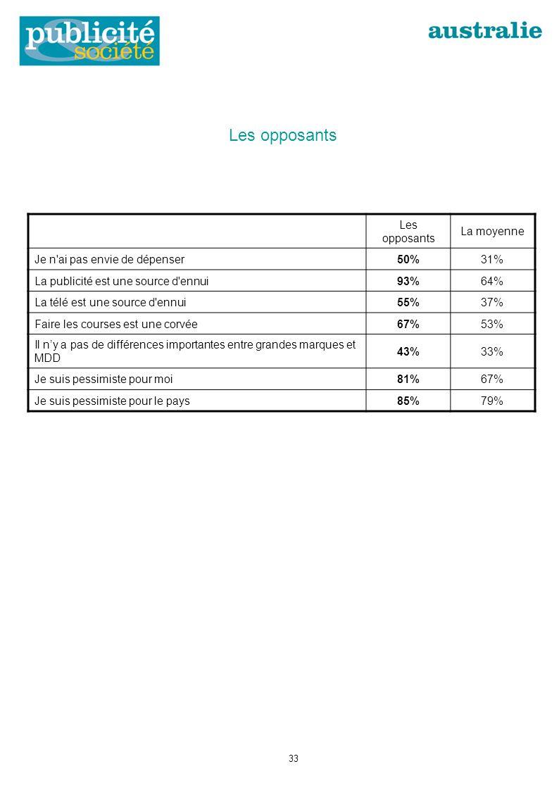 Les opposants La moyenne Je n ai pas envie de dépenser50%31% La publicité est une source d ennui93%64% La télé est une source d ennui55%37% Faire les courses est une corvée67%53% Il ny a pas de différences importantes entre grandes marques et MDD 43%33% Je suis pessimiste pour moi81%67% Je suis pessimiste pour le pays85%79% 33