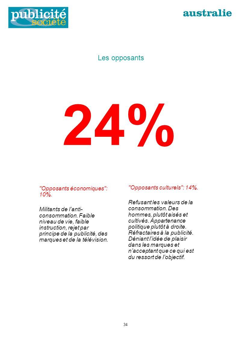 24% Opposants économiques : 10%. Militants de lanti- consommation.