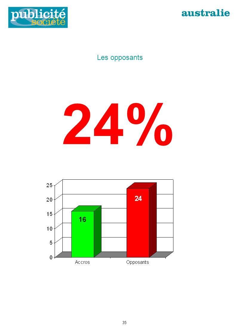 24% Les opposants 35
