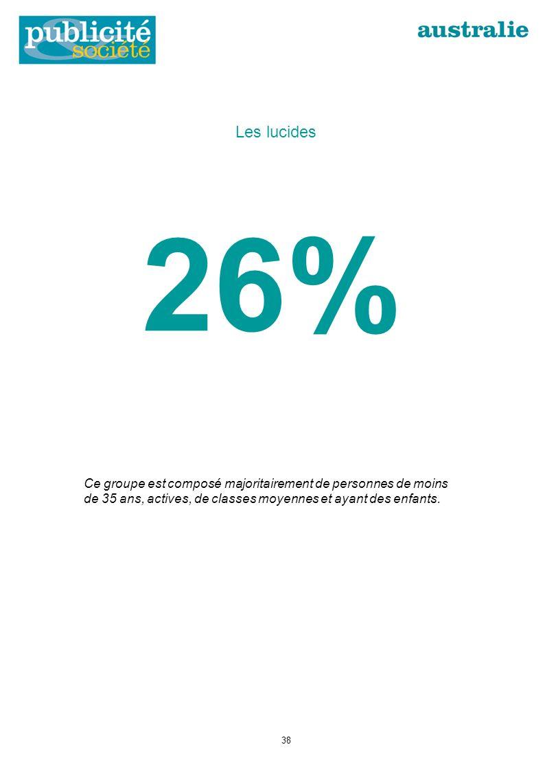 26% Les lucides Ce groupe est composé majoritairement de personnes de moins de 35 ans, actives, de classes moyennes et ayant des enfants.