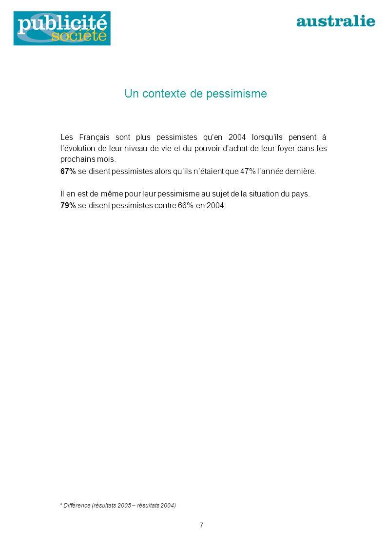 * Différence (résultats 2005 – résultats 2004) Un contexte de pessimisme Les Français sont plus pessimistes quen 2004 lorsquils pensent à lévolution de leur niveau de vie et du pouvoir dachat de leur foyer dans les prochains mois.