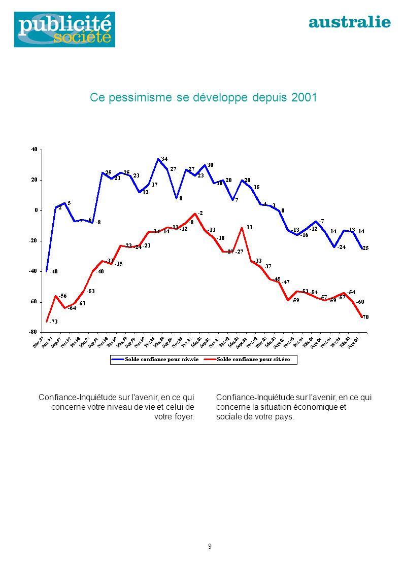 Ce pessimisme se développe depuis 2001 Confiance-Inquiétude sur l avenir, en ce qui concerne votre niveau de vie et celui de votre foyer.