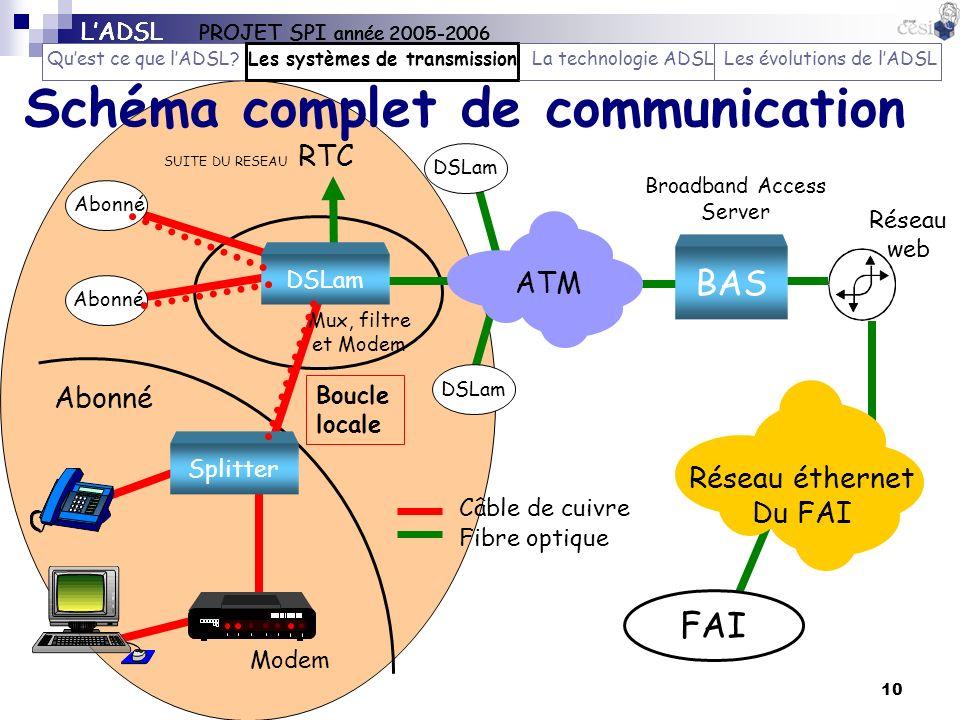 10 Schéma complet de communication Réseau éthernet Du FAI FAI CL Abonné BAS Broadband Access Server DSLam ATM SUITE DU RESEAU RTC DSLam Mux, filtre et