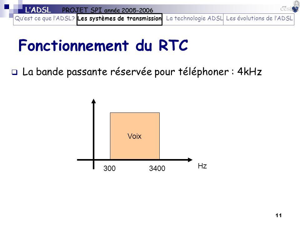 11 Fonctionnement du RTC La bande passante réservée pour téléphoner : 4kHz Voix 3003400 Hz LADSL PROJET SPI année 2005-2006 Quest ce que lADSL?Les sys