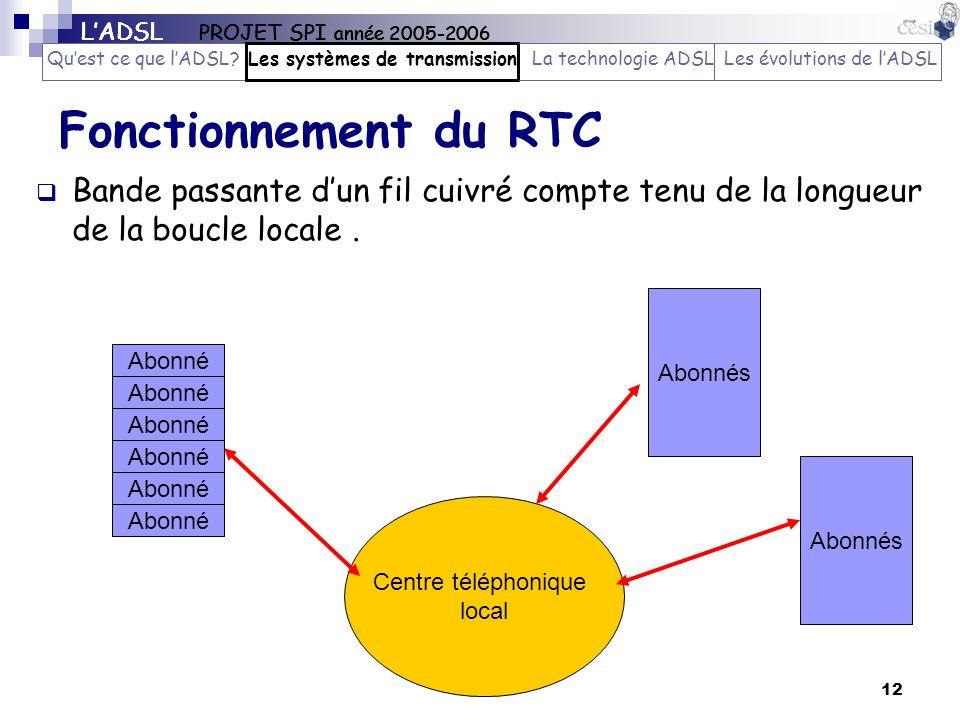 12 Fonctionnement du RTC Bande passante dun fil cuivré compte tenu de la longueur de la boucle locale. Abonné Abonnés Centre téléphonique local Abonné