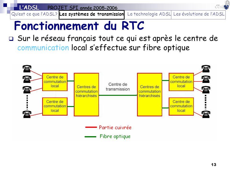 13 Fonctionnement du RTC Sur le réseau français tout ce qui est après le centre de communication local seffectue sur fibre optique AM – oct 05 LADSL P