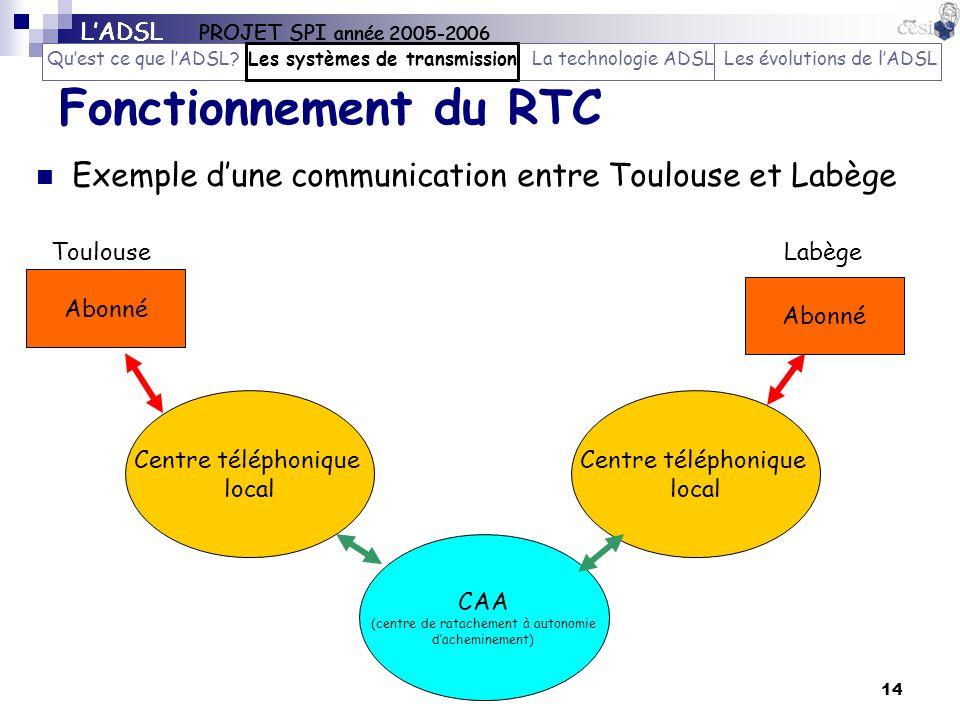 14 Fonctionnement du RTC Exemple dune communication entre Toulouse et Labège Centre téléphonique local Abonné Centre téléphonique local CAA (centre de