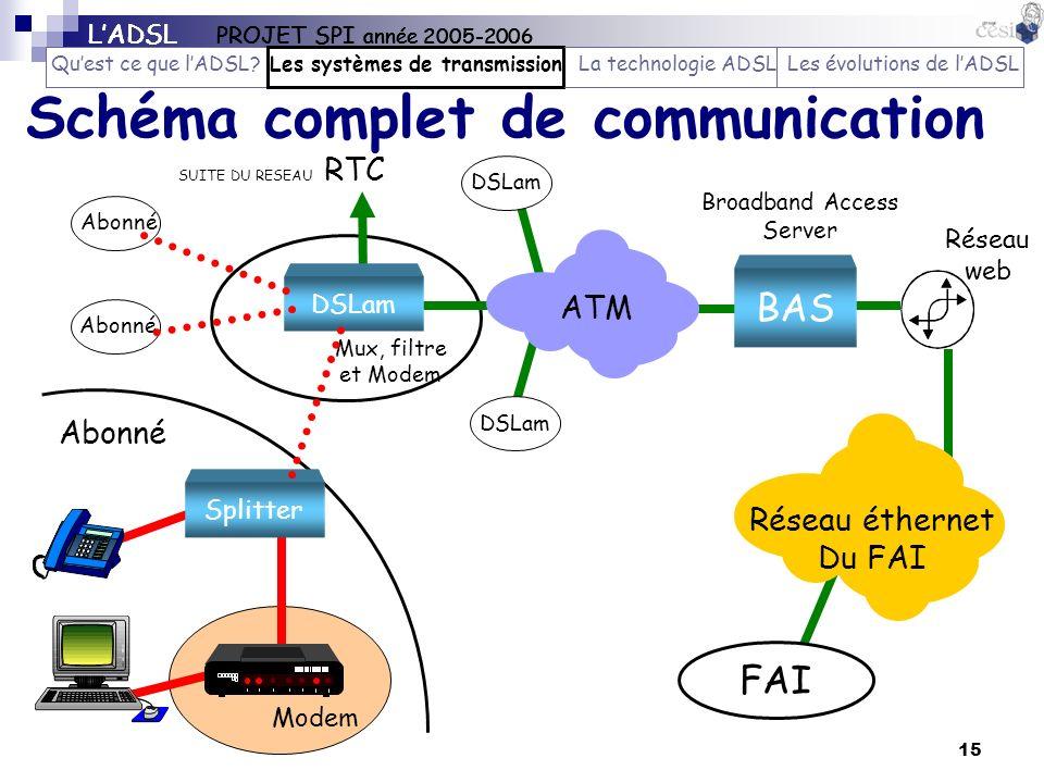 15 Schéma complet de communication Réseau éthernet Du FAI FAI CL Abonné BAS Broadband Access Server DSLam ATM SUITE DU RESEAU RTC DSLam Mux, filtre et
