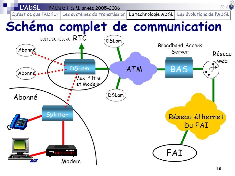 18 Schéma complet de communication Réseau éthernet Du FAI FAI CL Abonné BAS Broadband Access Server DSLam ATM SUITE DU RESEAU RTC DSLam Mux, filtre et