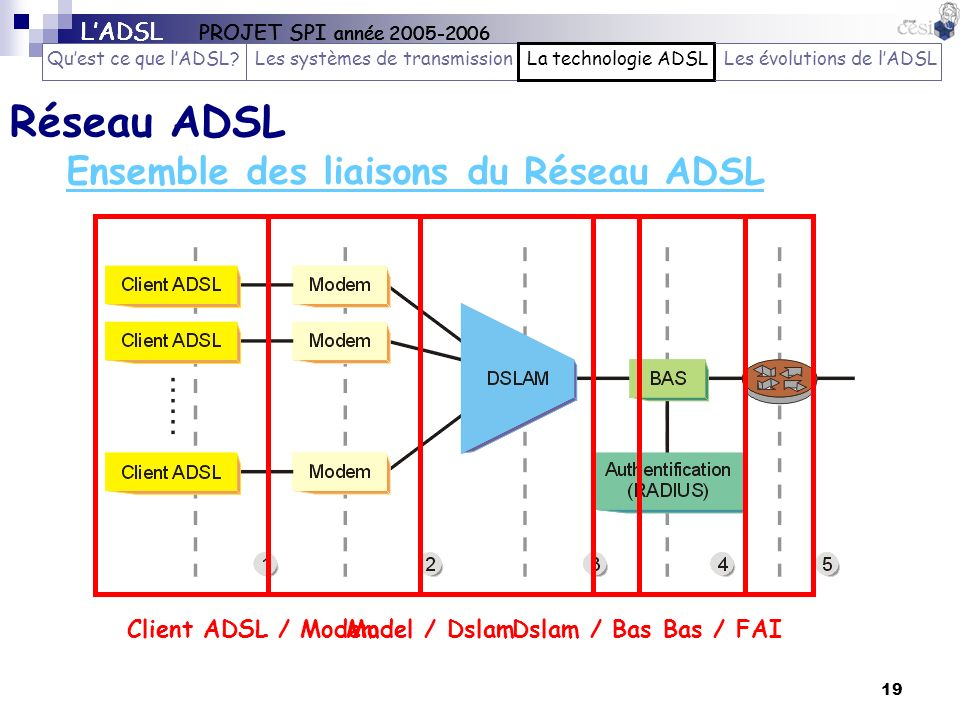 19 Ensemble des liaisons du Réseau ADSL Réseau ADSL Client ADSL / ModemModel / DslamDslam / BasBas / FAI LADSL PROJET SPI année 2005-2006 Quest ce que